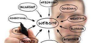Quality Web Content